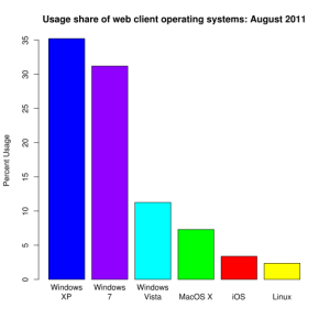 512px-Operating_system_usage_share.svg