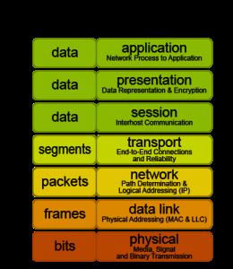 The OSI model of network communication