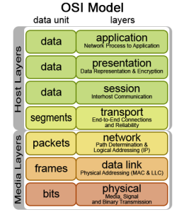 The OSI model of network communication