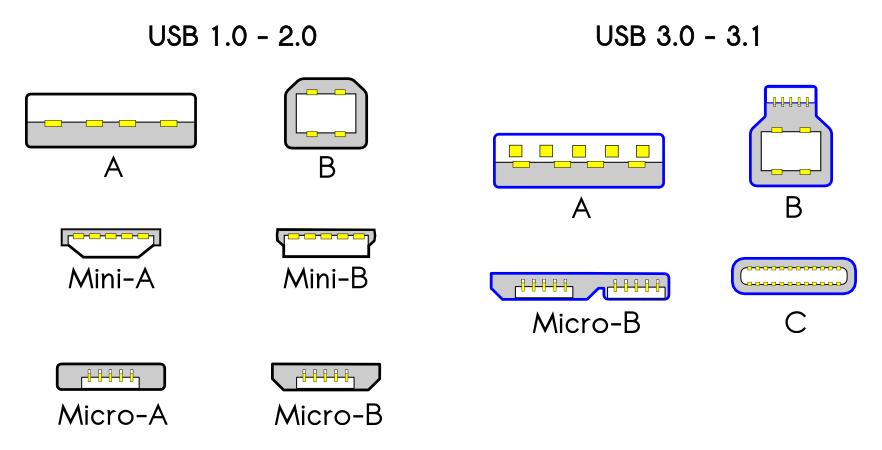 Types of USB connectors