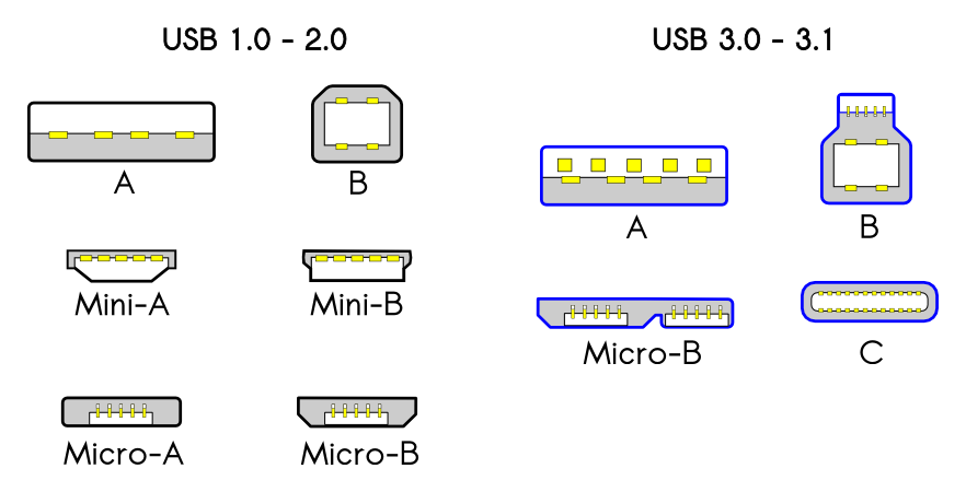 Types of USB connectors