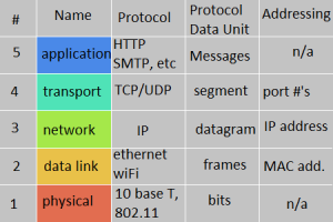 an illustration of a 5 layer networking model