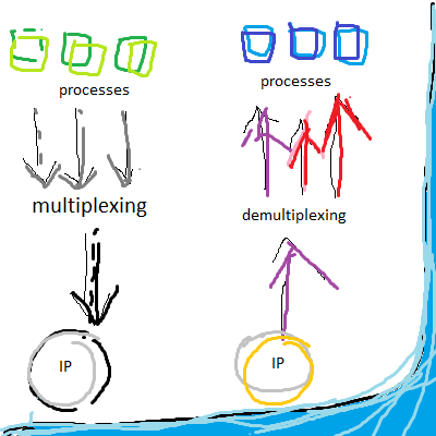 illustration of the concept of multiplexing and demultiplexing