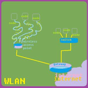WLAN_network